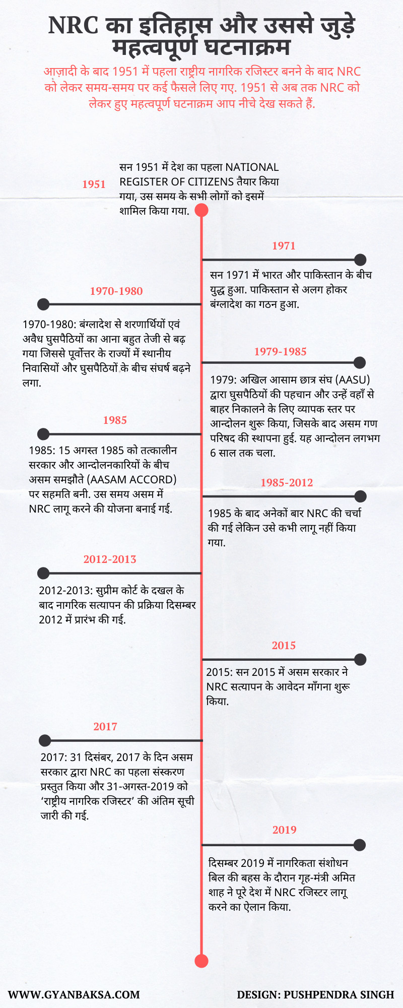 NRC history and timeline in hindi
