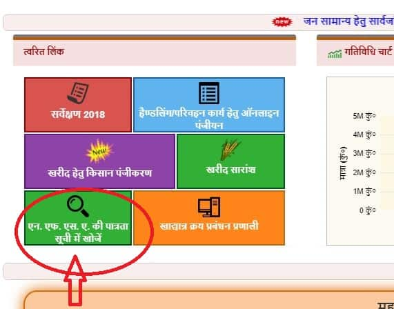 FCS.UP.GOV.IN NFSA Eligibility
