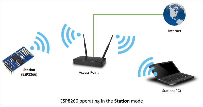 Full form of WIFI and example of WIFI